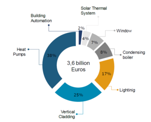 Energy efficiency investments private sector, 2017